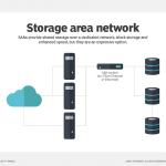 همه چیز در مورد (Storage Area Network (SAN